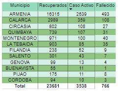 Covid Con mas de 21 mil nuevos casos Colombia se desborda de contagios 1