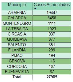 Covid Con mas de 21 mil nuevos casos Colombia se desborda de contagios 2
