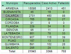 Covid Nuevo record de contagios en el pais con 17.576. El Quindio supero las 700 muertes 2