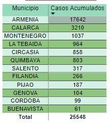Covid Record de contagios en Colombia y el Quindio este martes 1