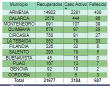 Covid Record de contagios en Colombia y el Quindio este martes 2