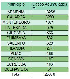 Covid Record en contagios pero tambien de recuperados este viernes en Colombia 1