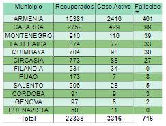 Covid Record en contagios pero tambien de recuperados este viernes en Colombia 2