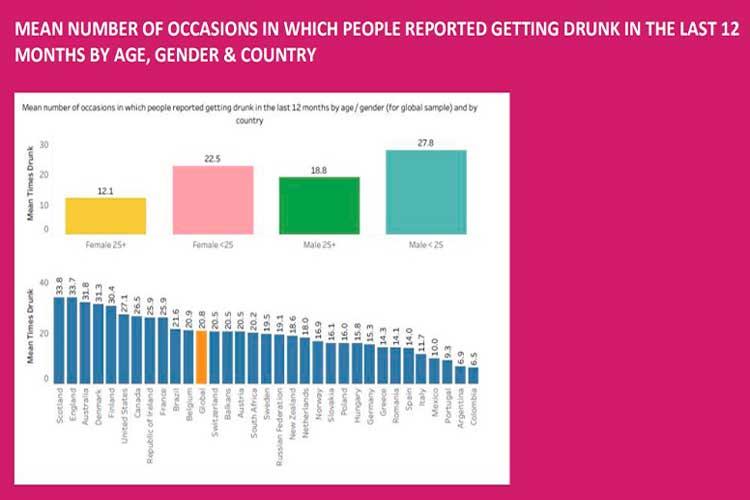 Según encuesta masiva Colombia es el país con menos borrachos del mundo Global Drug Suvey realizó una encuesta en la que participaron más de 100.000 personas de 25 países, en los resultados obtenidos Colombia es el país con menos borrachos del mundo. Este estudio fue realizado entre noviembre y diciembre de 2019, es decir, no había pandemia en ese momento. Reino Unido y Escocia lideran la lista con un promedio por año y persona de 33 borracheras 'graves', en las que ven afectadas sus facultades físicas y mentales, la cifra está muy por encima de países como Colombia, España, Italia y Portugal. Portugal, Italia y España tienen una media de 14 borracheras por persona al año, mientras que los países latinos que tienen las cifras más bajas como Colombia y Argentina tienen su media en 6,5 y 6,9 respectivamente en emborrachamientos fuertes.