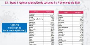 Distribucion de vacunas