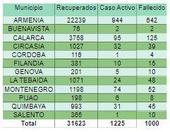 Quindio 1.000 muertes Covid 1