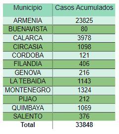 Quindio 1.000 muertes Covid