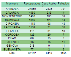 440 muertos cifra mas alta dia Colombia pandemia 1