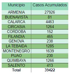440 muertos cifra mas alta dia Colombia pandemia 2