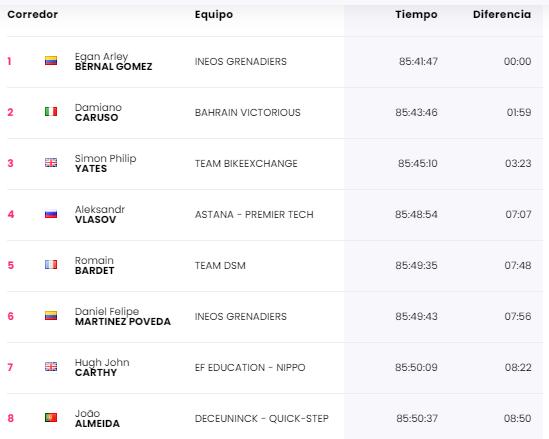 Egan Bernal virtual campeon del Giro 2