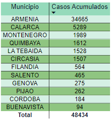 Record muertes Covid Colombia 2