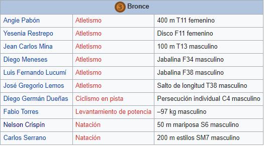 Bronce en los Juegos Paralimpicos