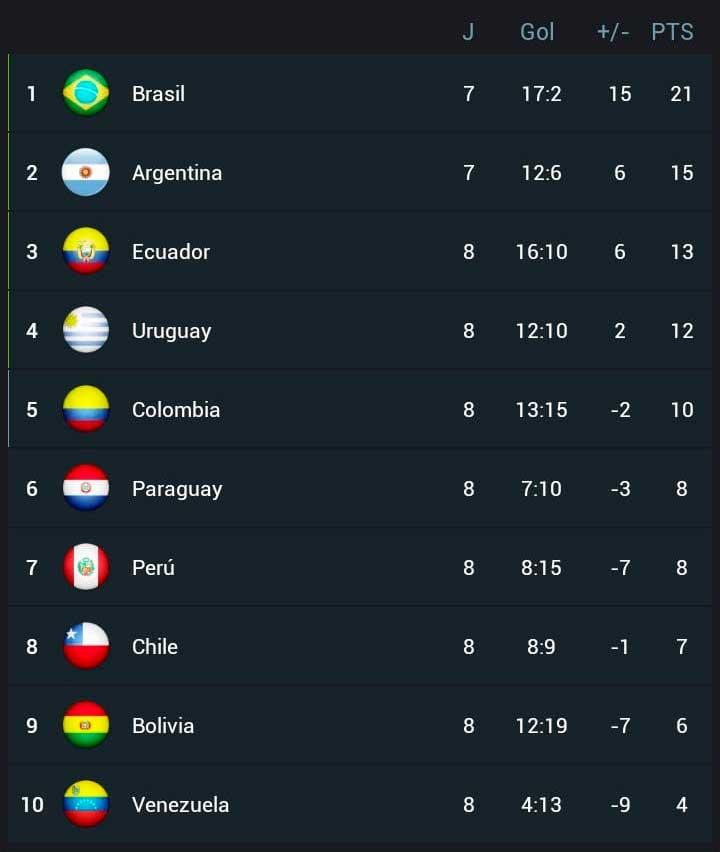 Tabla de posiciones Eliminatoria Sudamericana